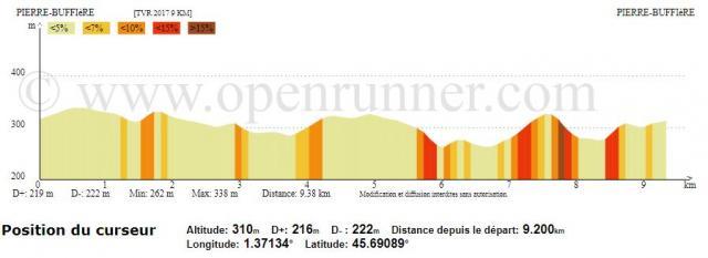 Profil 2017 9 km