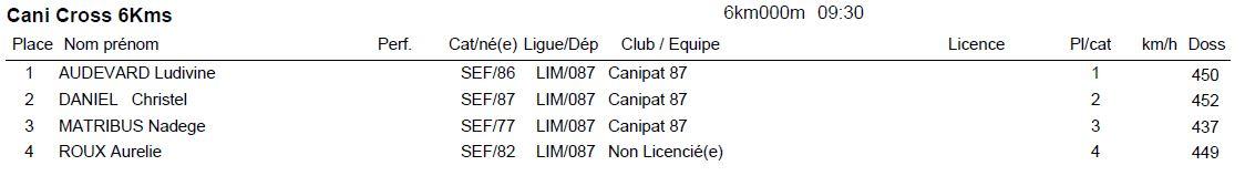 Resultats 2015 6km canicross