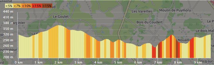 Tvr2019 profil 10km